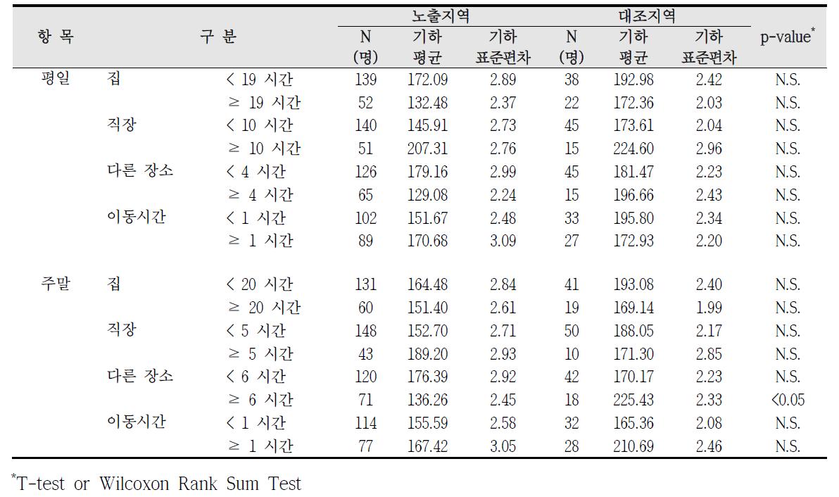 청주산업단지 실내외 거주시간에 따른 요중 m-MHA 농도 비교