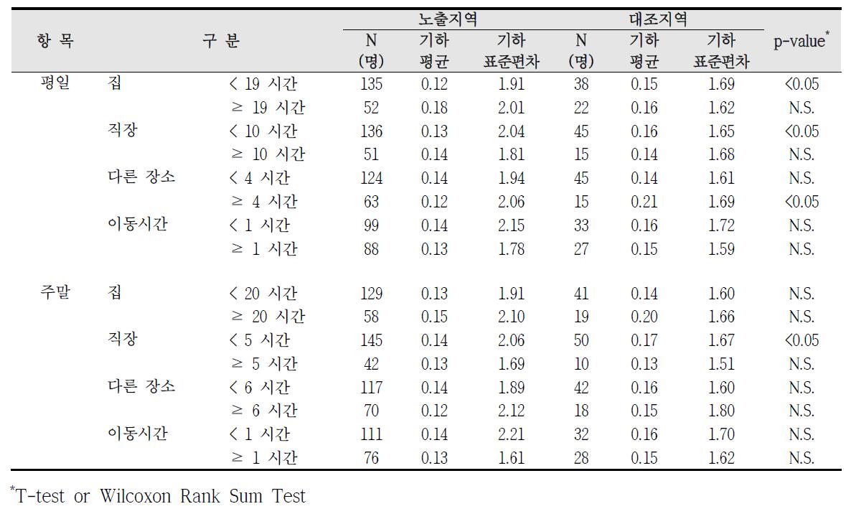 청주산업단지 실내외 거주시간에 따른 요중 1-hydroxypyrene 농도 비교