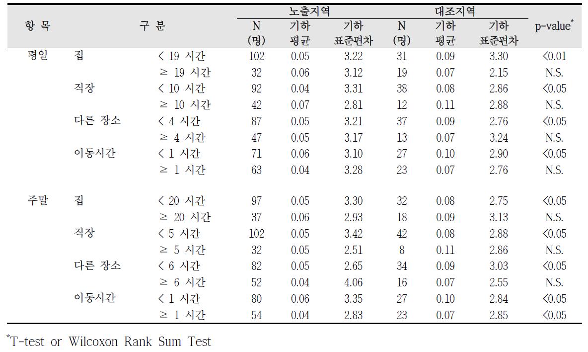 청주산업단지 실내외 거주시간에 따른 요중 1-hydroxyphenanthrene 농도 비교