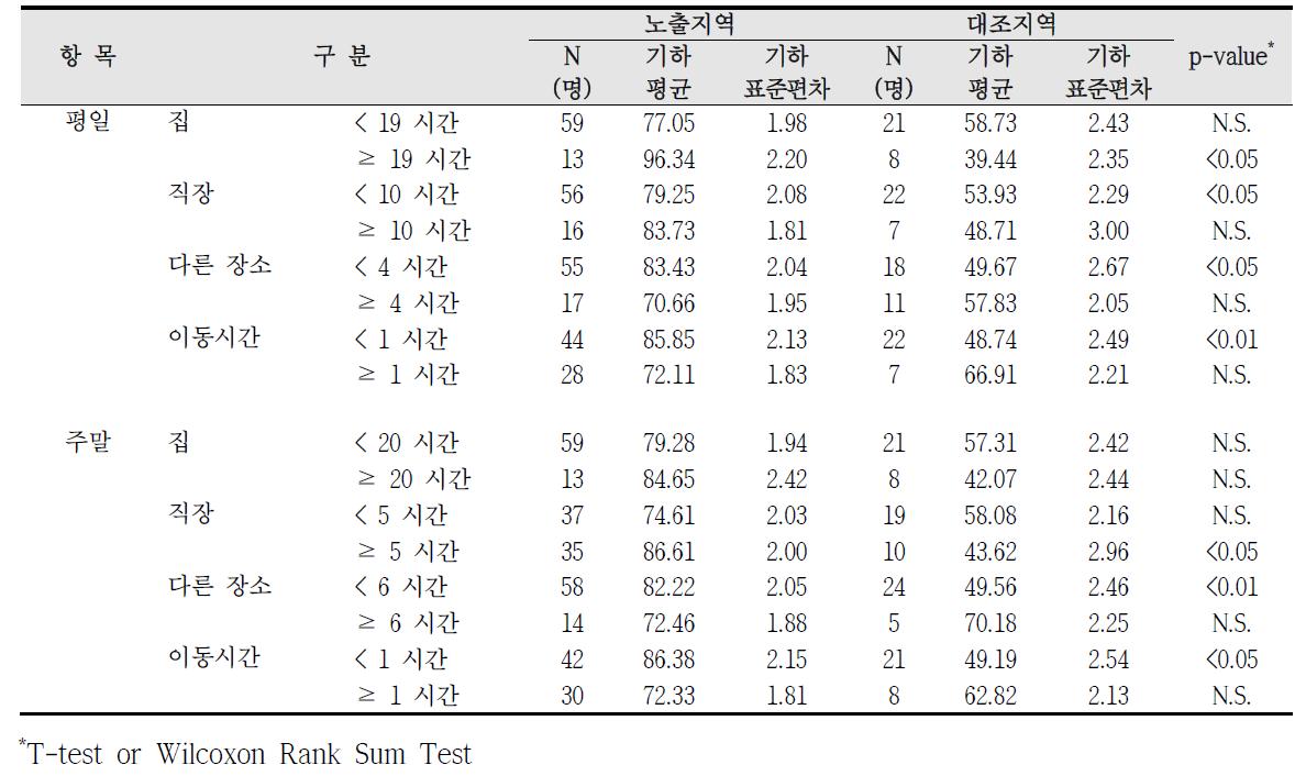 대산산업단지 실내외 거주시간에 따른 요중 MnBP 농도 비교