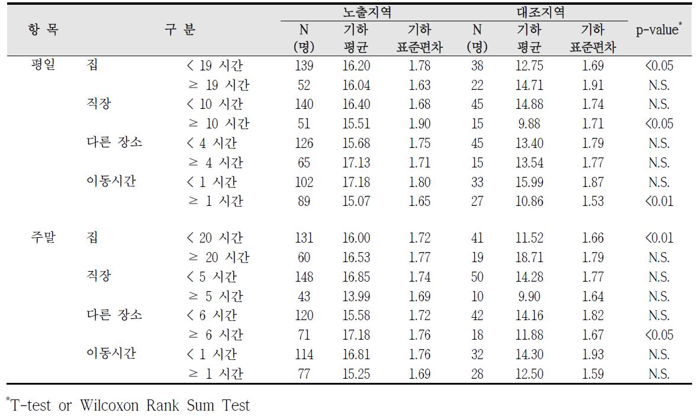청주산업단지 실내외 거주시간에 따른 요중 MEOHP 농도 비교