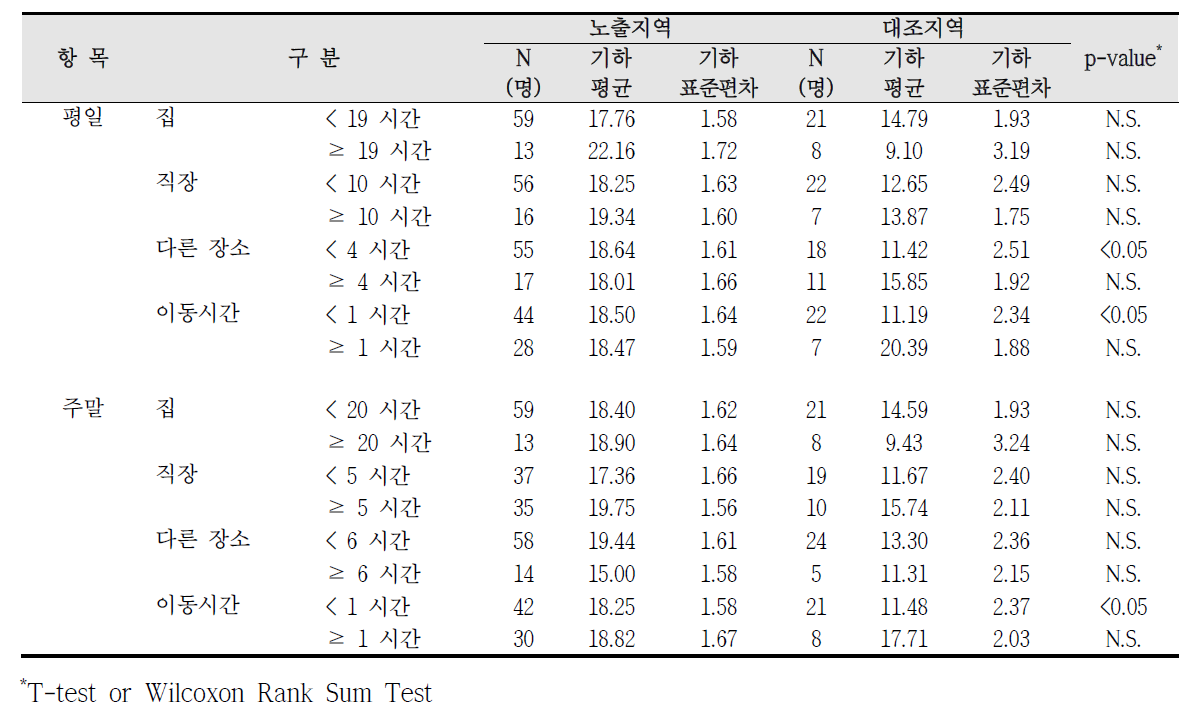 대산산업단지 실내외 거주시간에 따른 요중 MEOHP 농도 비교