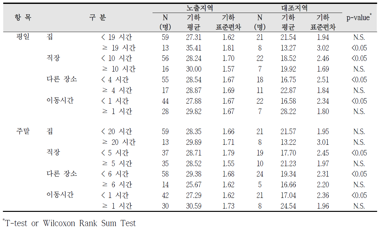 대산산업단지 실내외 거주시간에 따른 요중 MEHHP 농도 비교
