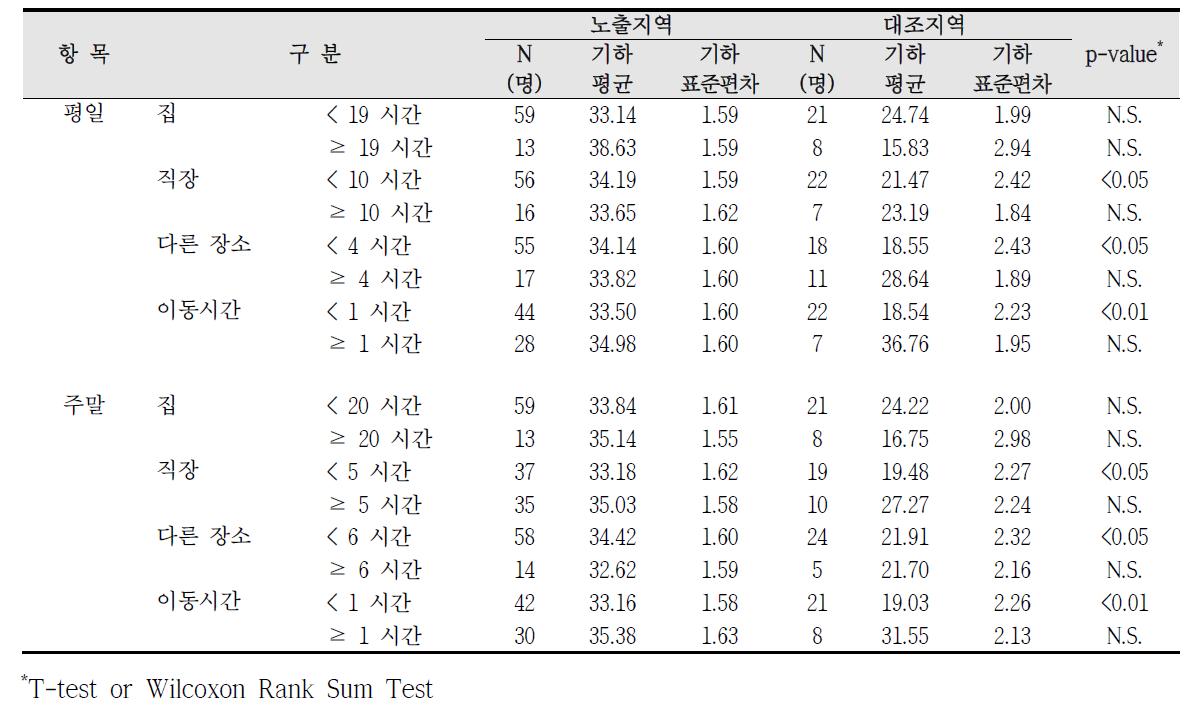 대산산업단지 실내외 거주시간에 따른 요중 MECPP 농도 비교
