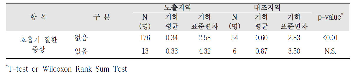 청주산업단지 호흡기 질환 증상에 따른 요중 수은 농도 비교