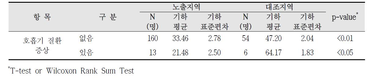 청주산업단지 호흡기 질환 증상에 따른 요중 t,t-MA 농도 비교