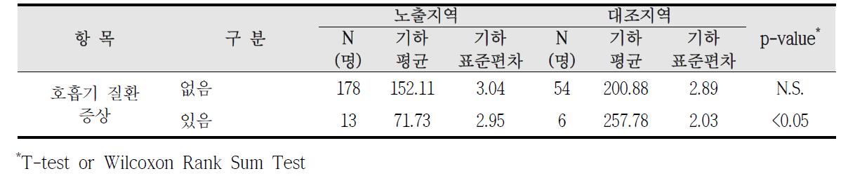 청주산업단지 호흡기 질환 증상에 따른 요중 HA 농도 비교