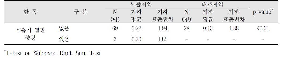 대산산업단지 호흡기 질환 증상에 따른 요중 1-hydroxypyrene 농도 비교