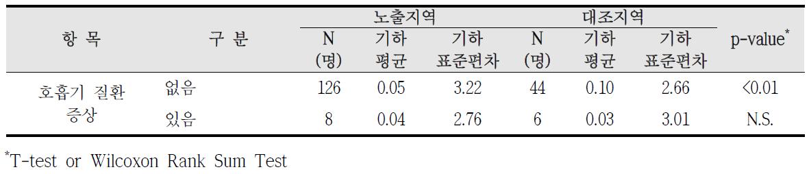 청주산업단지 호흡기 질환 증상에 따른 요중 1-hydroxyphenanthrene 농도 비교