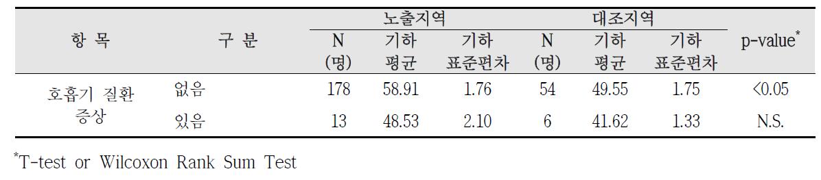 청주산업단지 호흡기 질환 증상에 따른 요중 MnBP 농도 비교