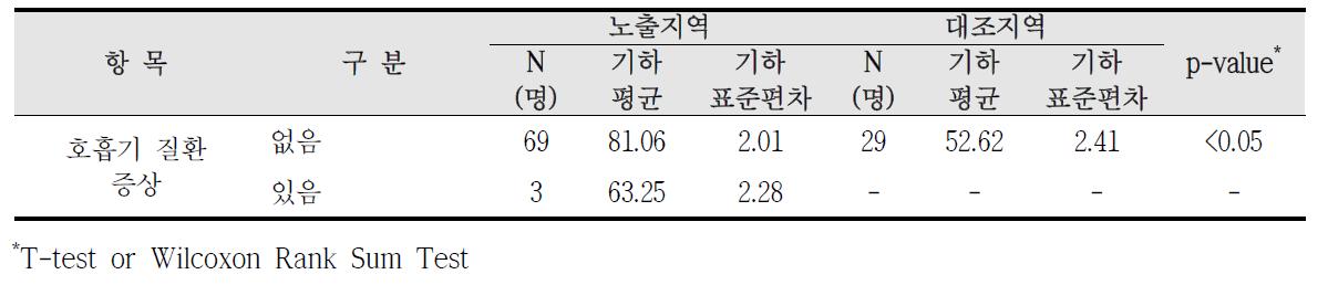 대산산업단지 호흡기 질환 증상에 따른 요중 MnBP 농도 비교