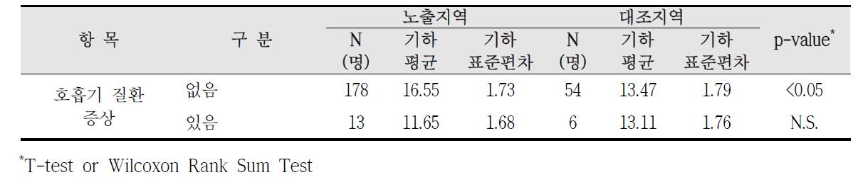 청주산업단지 호흡기 질환 증상에 따른 요중 MEOHP 농도 비교