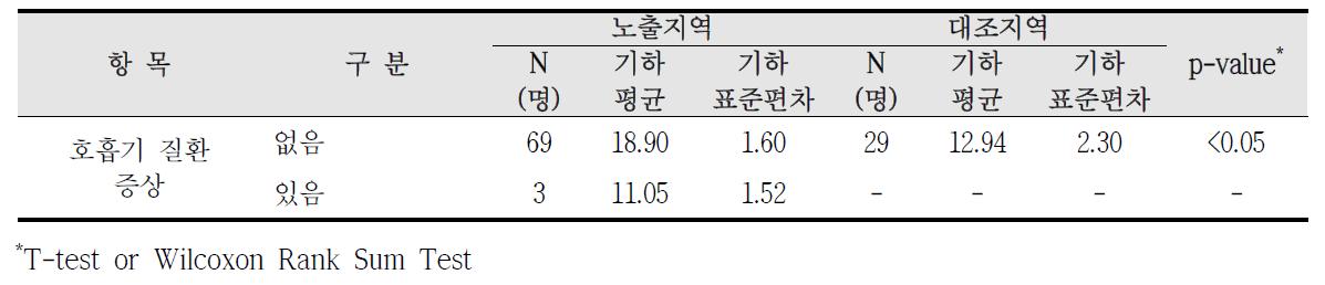 대산산업단지 호흡기 질환 증상에 따른 요중 MEOHP 농도 비교