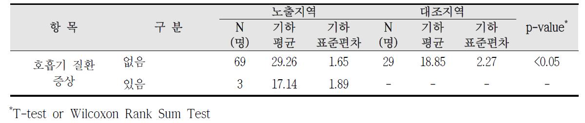 대산산업단지 호흡기 질환 증상에 따른 요중 MEHHP 농도 비교