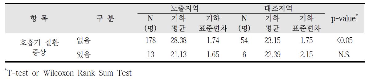청주산업단지 호흡기 질환 증상에 따른 요중 MECPP 농도 비교