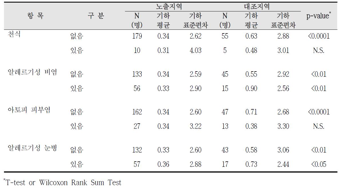 청주산업단지 알레르기 질환 증상에 따른 요중 수은 농도 비교