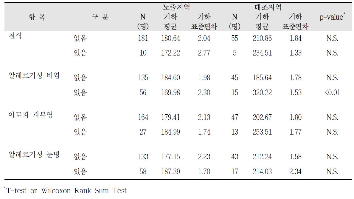 청주산업단지 알레르기 질환 증상에 따른 요중 PGA 농도 비교
