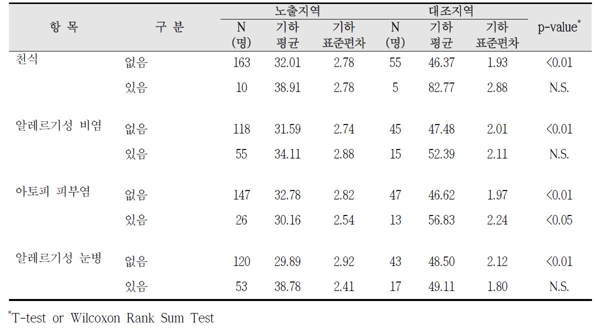 청주산업단지 알레르기 질환 증상에 따른 요중 t,t-MA 농도 비교
