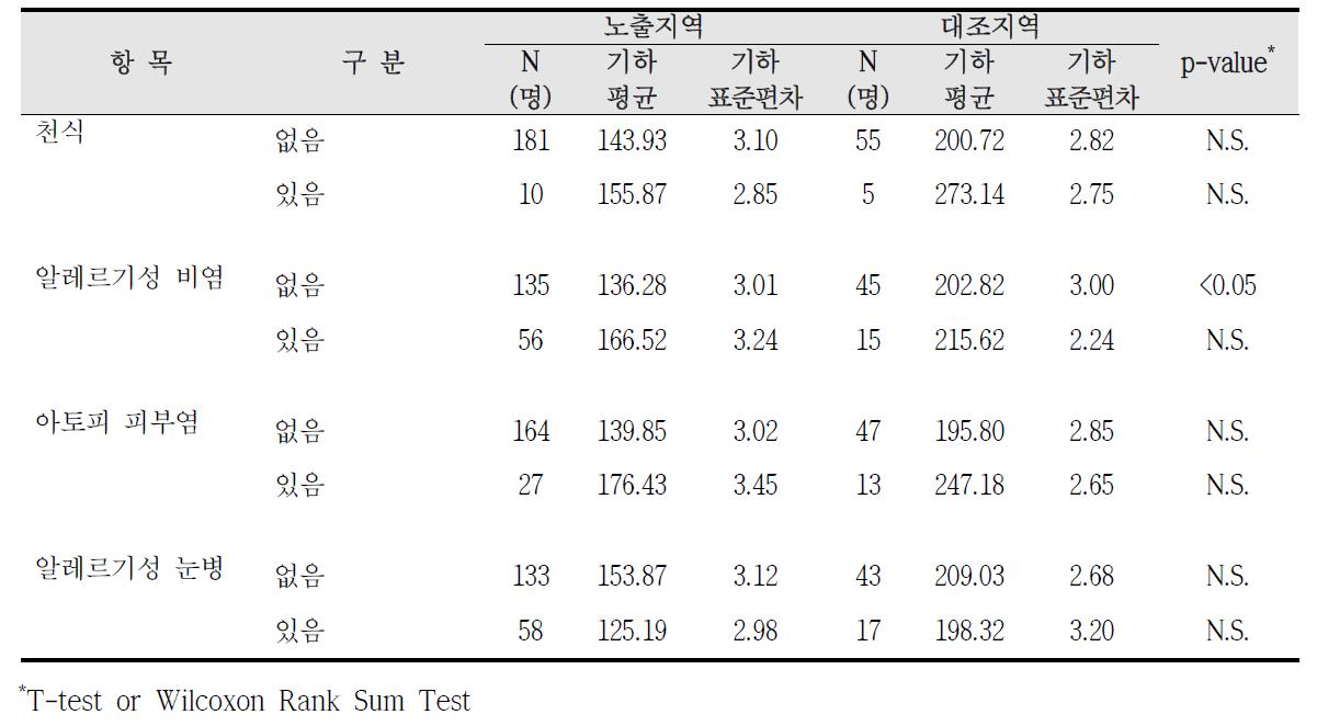 청주산업단지 알레르기 질환 증상에 따른 요중 HA 농도 비교