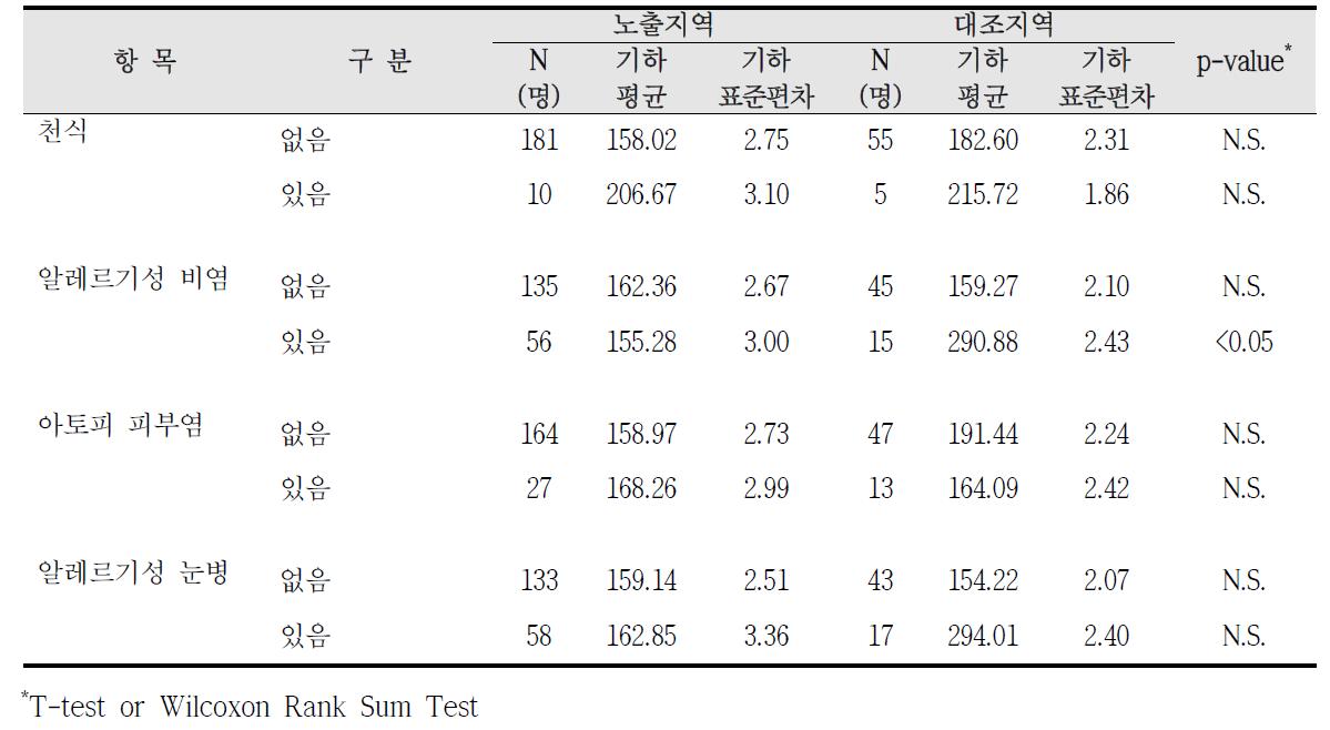 청주산업단지 알레르기 질환 증상에 따른 요중 m-MHA 농도 비교
