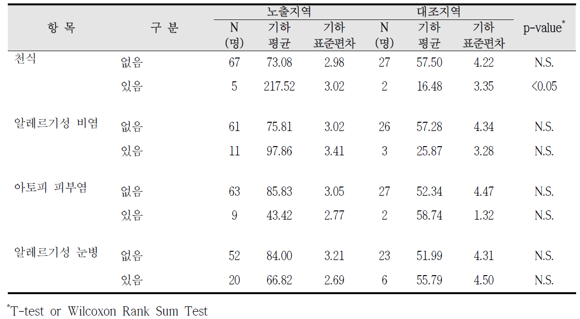 대산산업단지 알레르기 질환 증상에 따른 요중 p-MHA 농도 비교