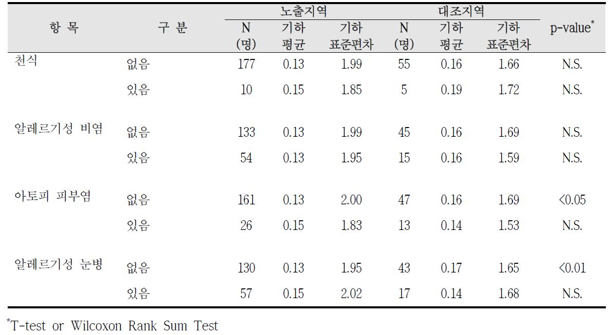 청주산업단지 알레르기 질환 증상에 따른 요중 1-hydroxypyrene 농도 비교