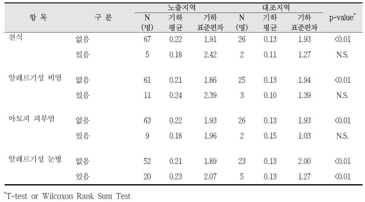 대산산업단지 알레르기 질환 증상에 따른 요중 1-hydroxypyrene 농도 비교