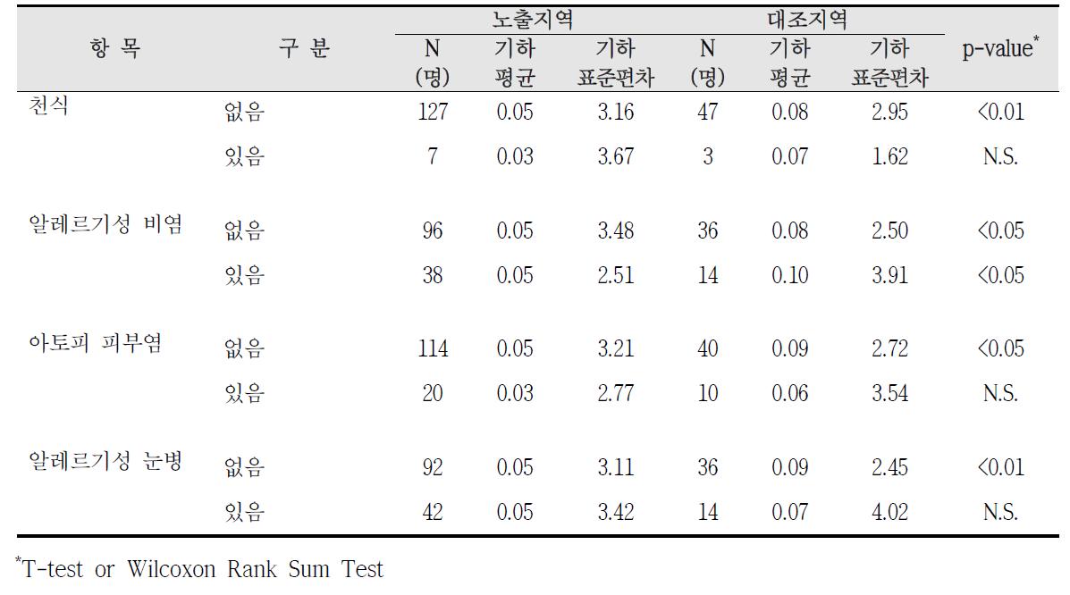 청주산업단지 알레르기 질환 증상에 따른 요중 1-hydroxyphenanthrene 농도 비교