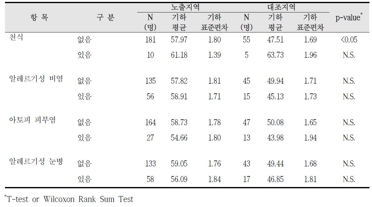 청주산업단지 알레르기 질환 증상에 따른 요중 MnBP 농도 비교