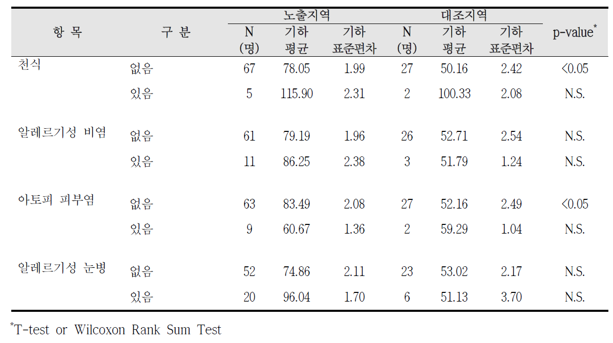 대산산업단지 알레르기 질환 증상에 따른 요중 MnBP 농도 비교