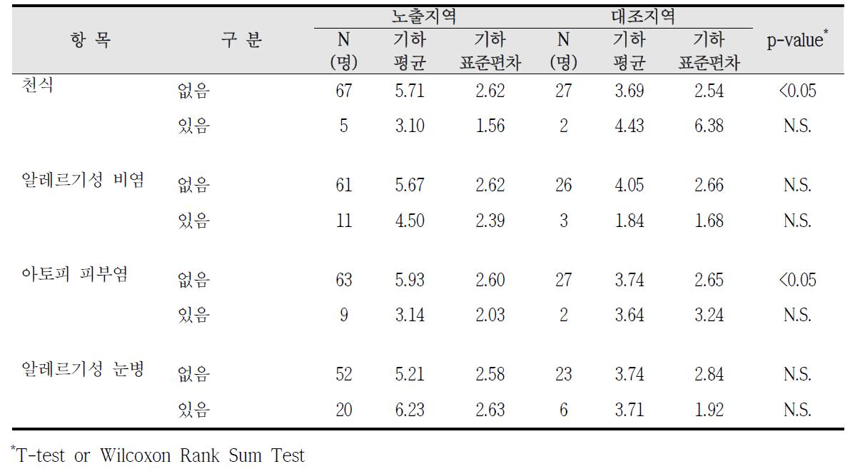 대산산업단지 알레르기 질환 증상에 따른 요중 MBzP 농도 비교