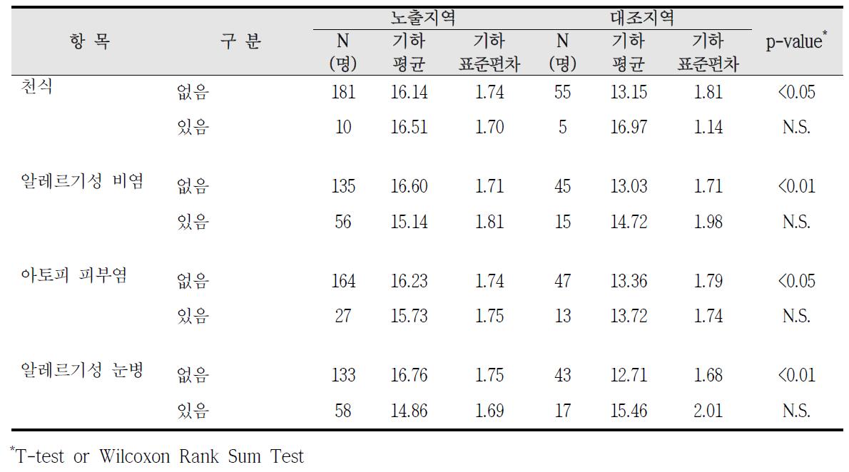 청주산업단지 알레르기 질환 증상에 따른 요중 MEOHP 농도 비교