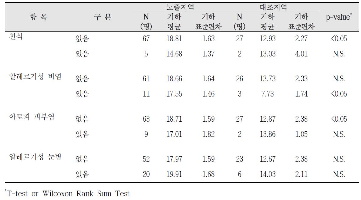 대산산업단지 알레르기 질환 증상에 따른 요중 MEOHP 농도 비교