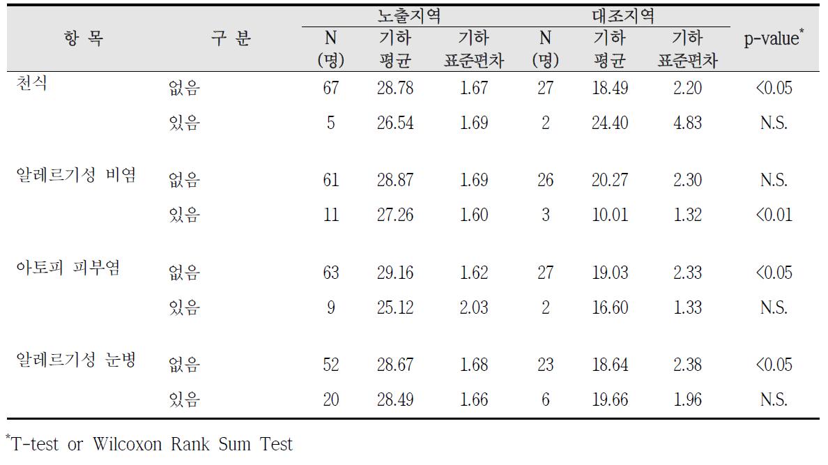 대산산업단지 알레르기 질환 증상에 따른 요중 MEHHP 농도 비교