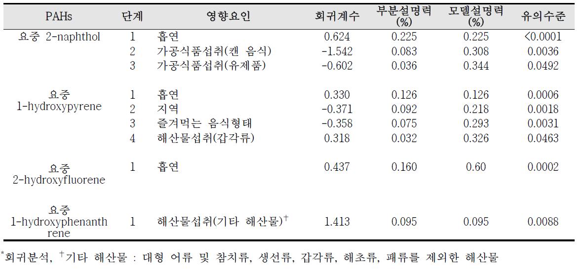 대산산업단지 요중 다환방향족탄화수소류(PAHs) 대사체 농도의 영향요인 분석 결과