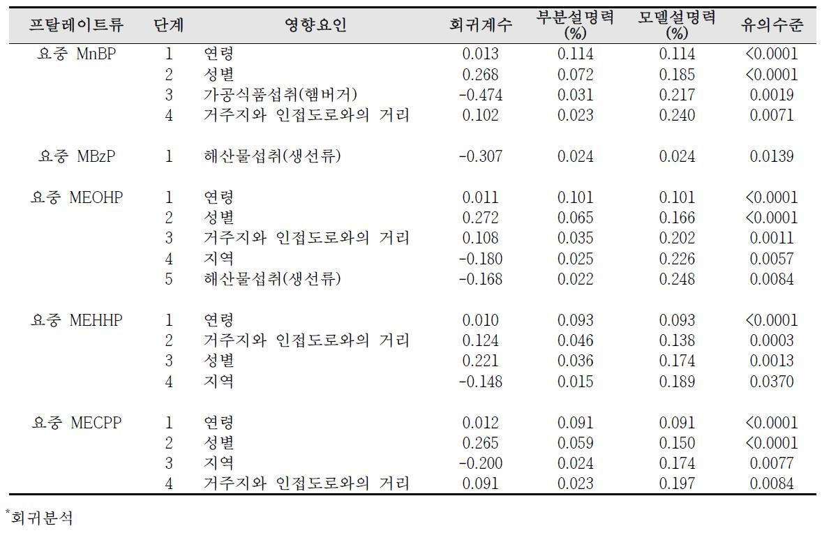 청주산업단지 요중 프탈레이트류 대사체 농도의 영향요인 분석 결과