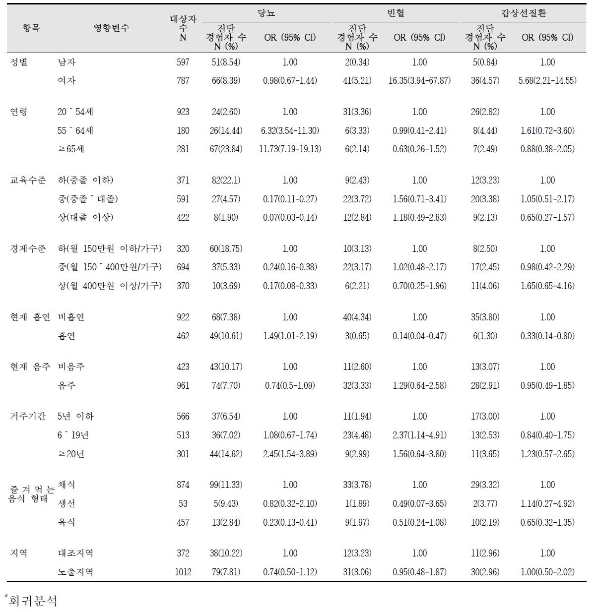 청주산업단지 만성질환 진단의 영향요인 분석 결과(2)