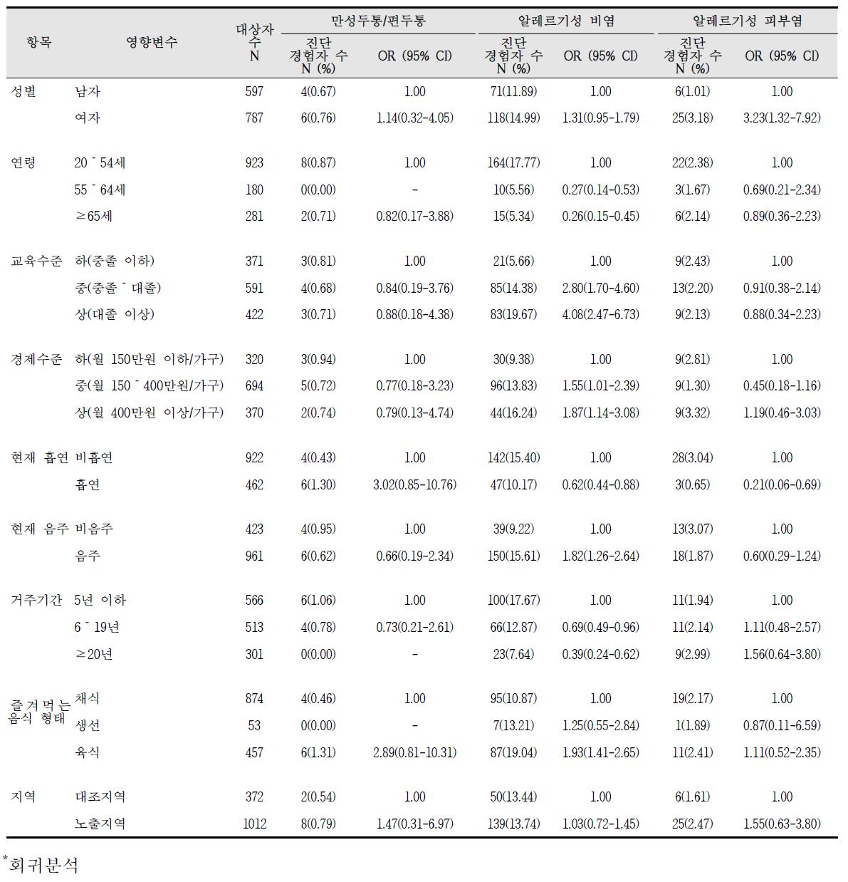 청주산업단지 만성질환 진단의 영향요인 분석 결과(4)