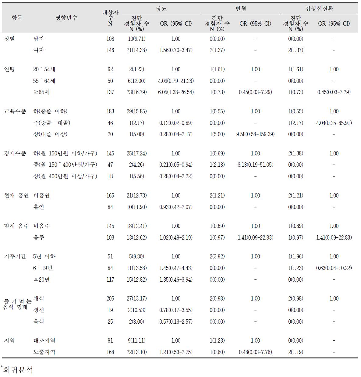 대산산업단지 만성질환 진단의 영향요인 분석 결과(2)