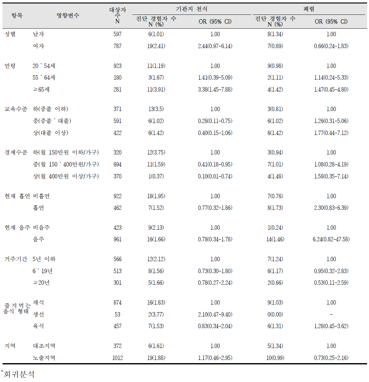 청주산업단지 급성질환 진단의 영향요인 분석 결과