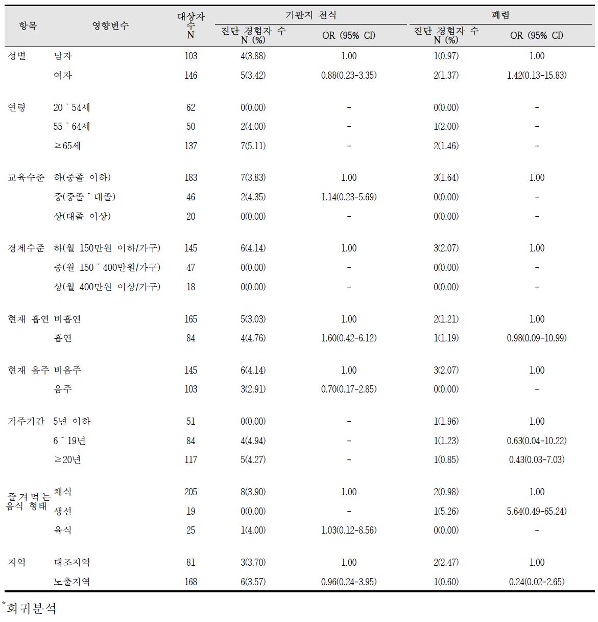 대산산업단지 급성질환 진단의 영향요인 분석 결과