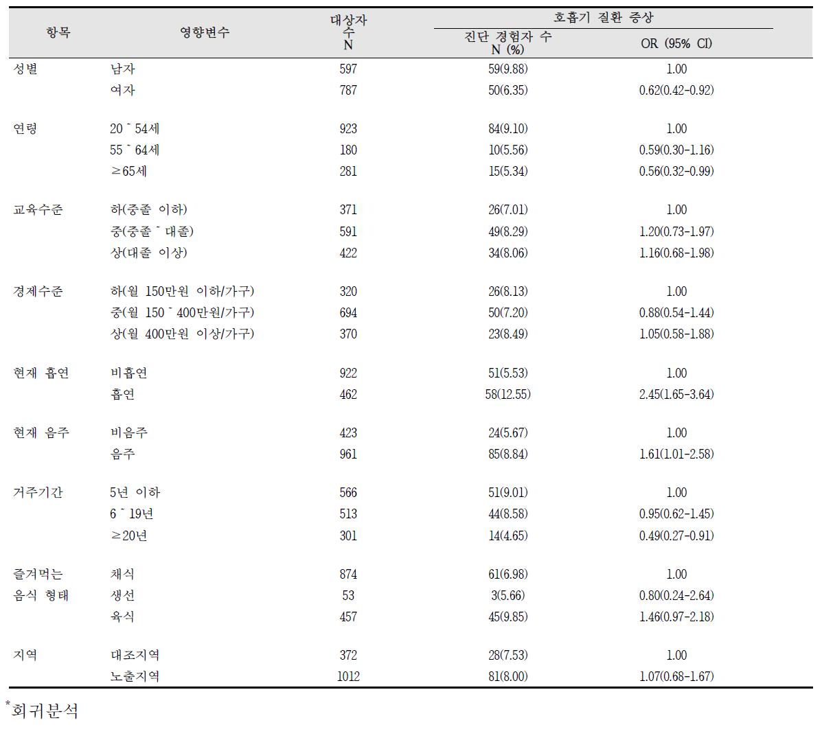 청주산업단지 호흡기 질환 증상의 영향요인 분석 결과