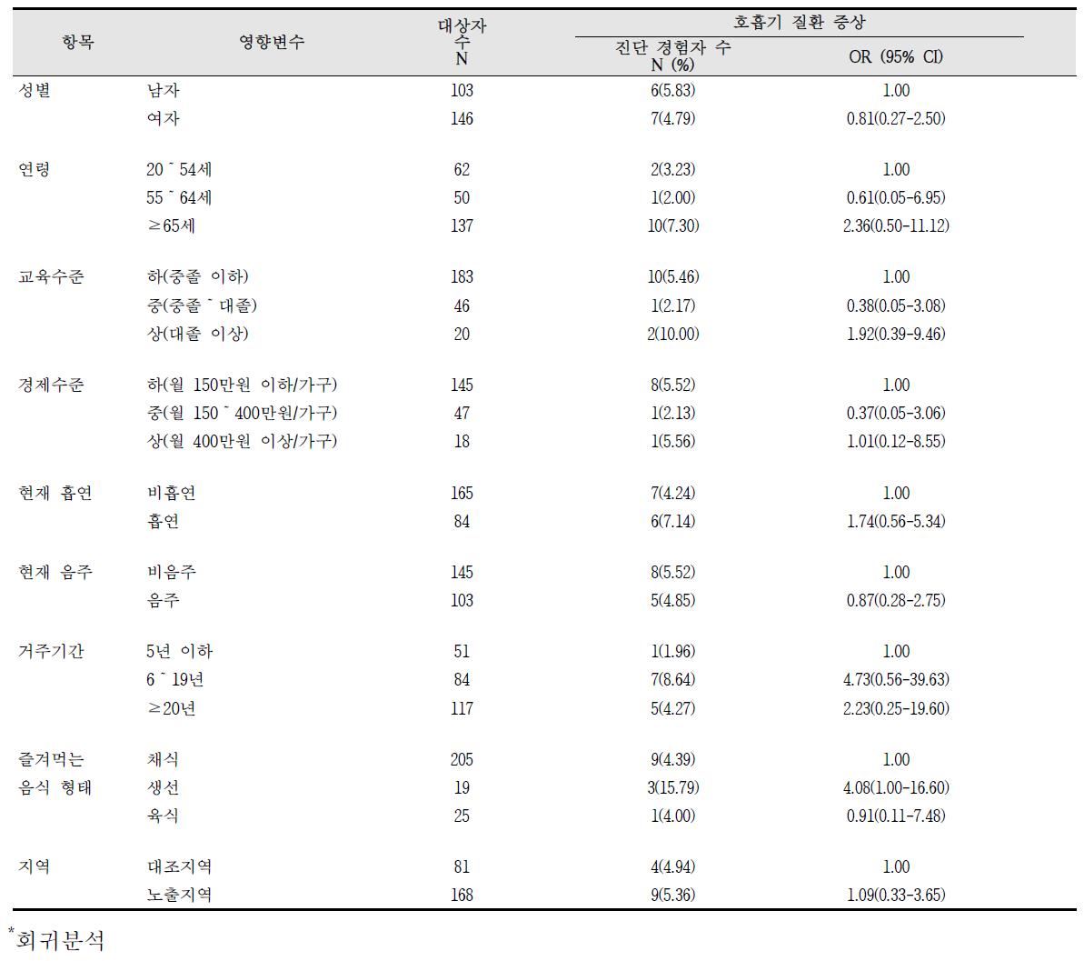 대산산업단지 호흡기 질환 증상의 영향요인 분석 결과