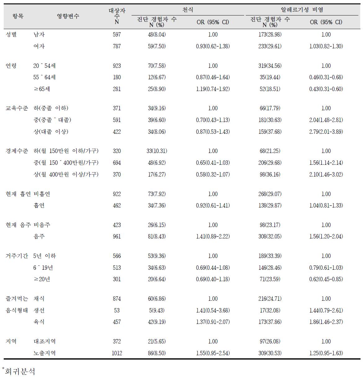 청주산업단지 알레르기 질환 증상의 영향요인 분석 결과(1)