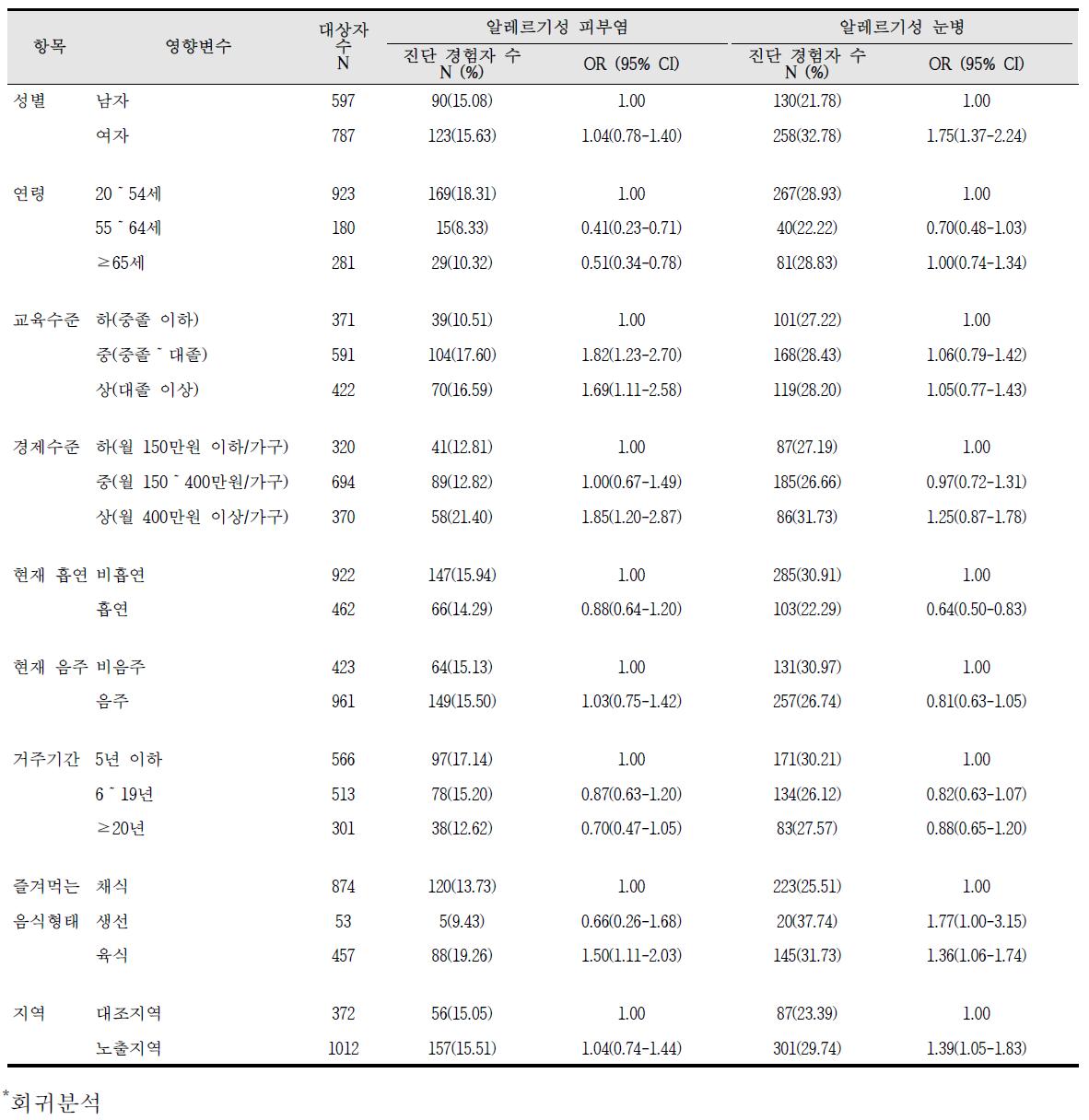청주산업단지 알레르기 질환 증상의 영향요인 분석 결과(2)