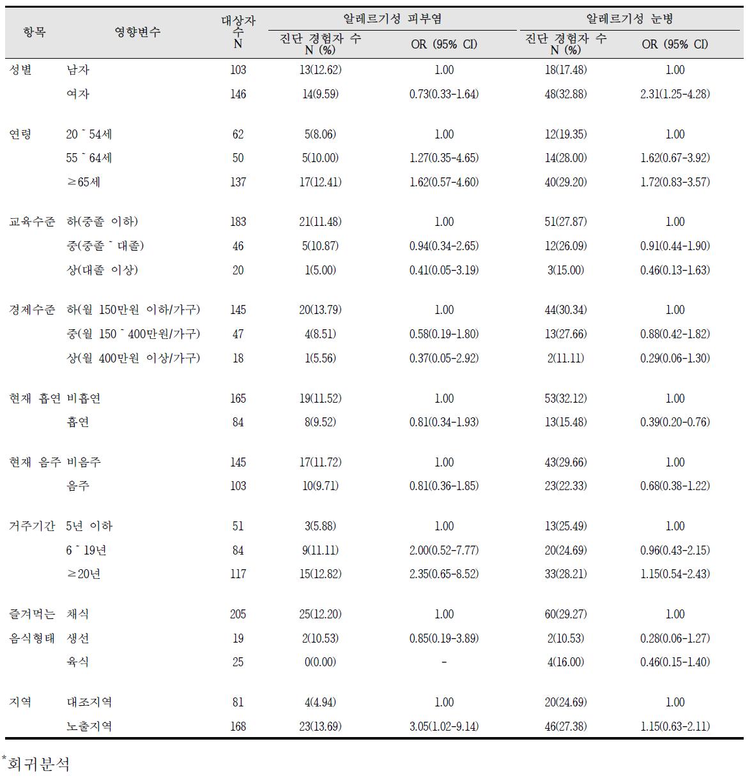 대산산업단지 알레르기 질환 증상의 영향요인 분석 결과(2)