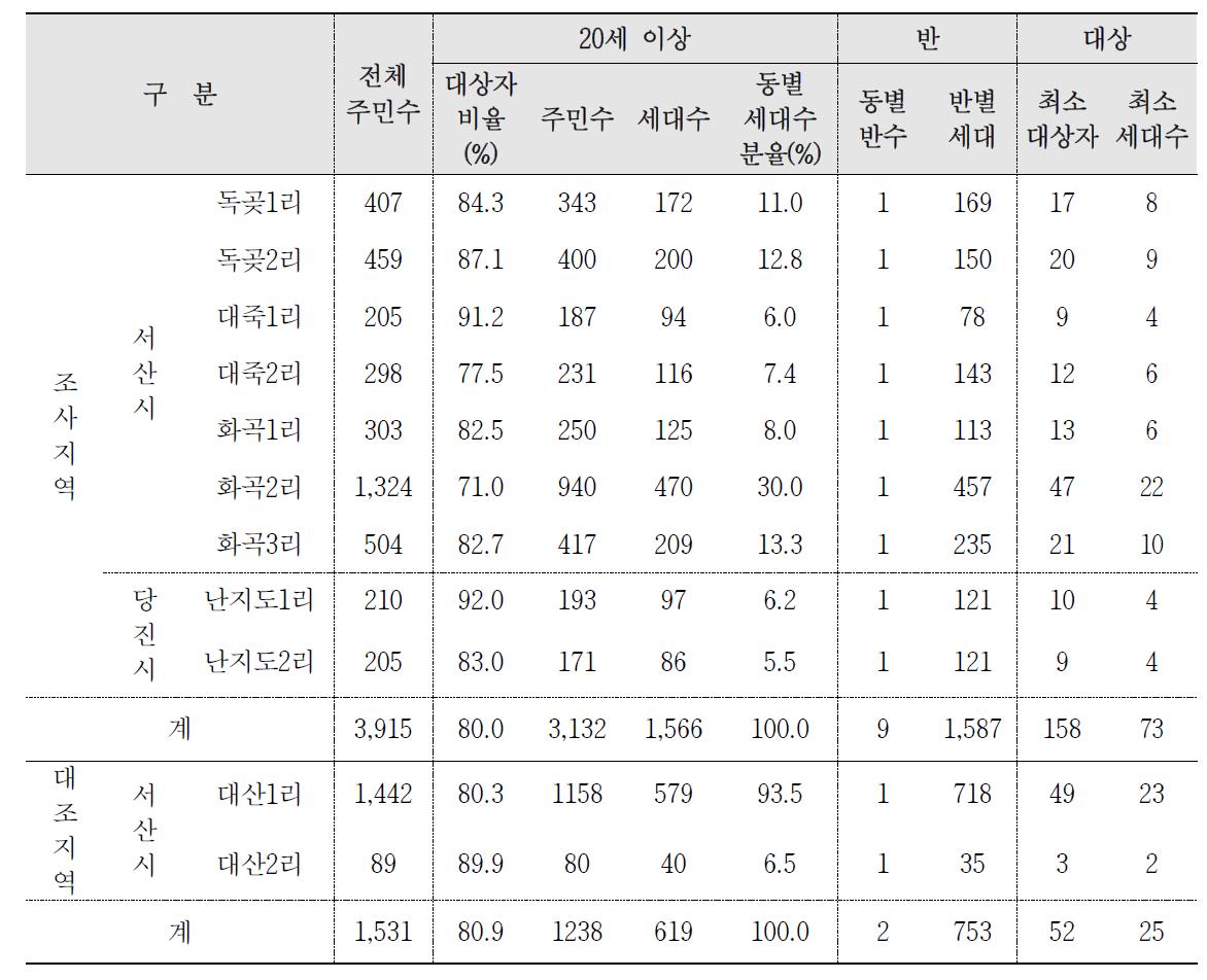 대산산업단지 조사 및 대조지역 표본추출 인구수 및 세대수