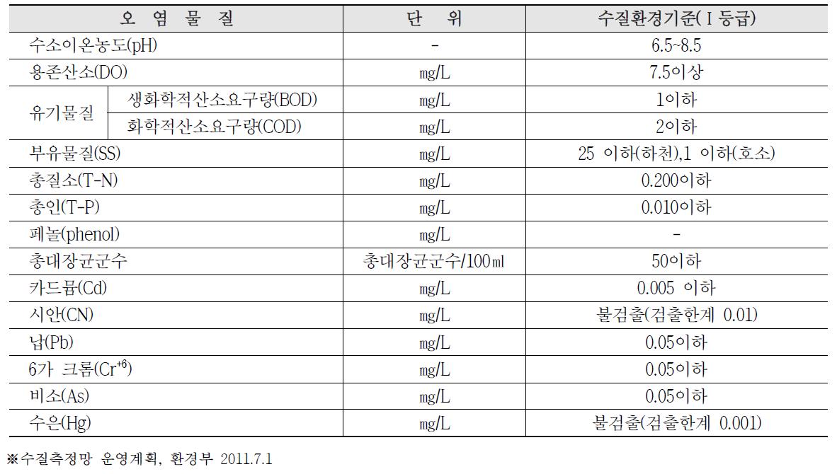 수질측정환경기준(Ⅰ등급)