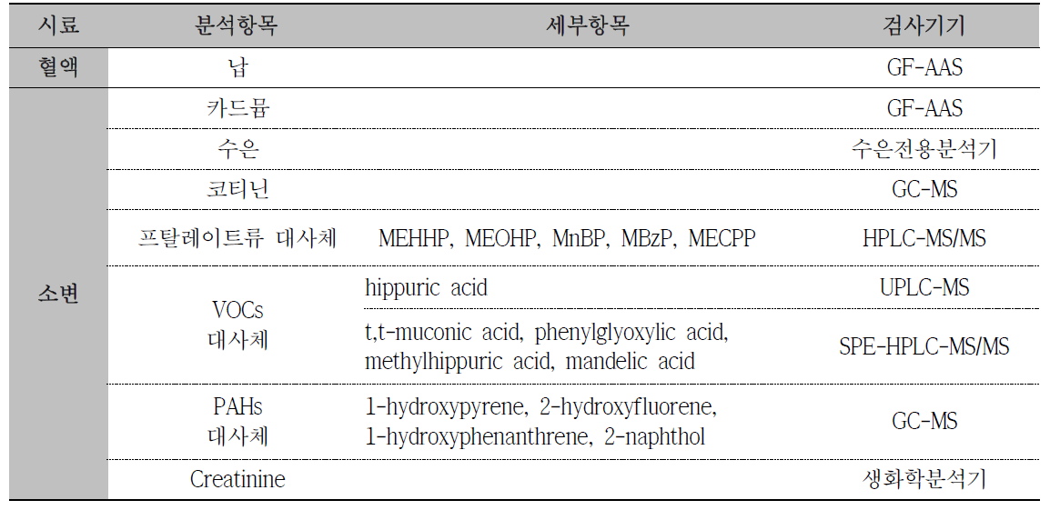 생체시료(혈액, 소변) 중 분석물질 및 분석장비