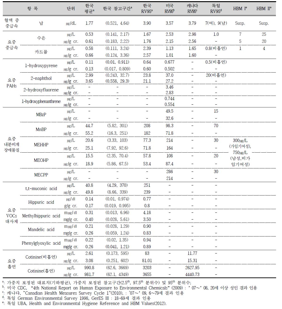 혈액 및 요중 유해물질별 대표값과 참고값